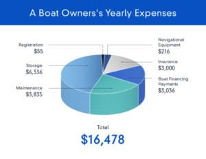 yearly boat owner expenses