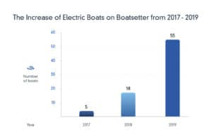 Increase of electric boats on Boatsetter