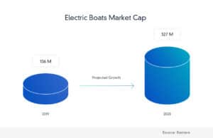 Electric boats market cap
